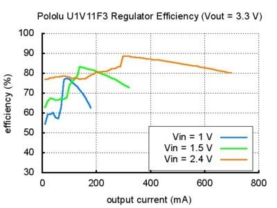 4A FUJI APR-MINI TYPE RPH F206A POWER RELAY 2 00V 6A 50//60HZ